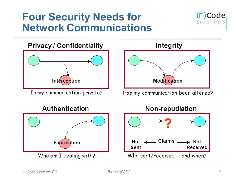 (n)Code Solutions CABasics of PKI 4 Four Security Needs for Network Communications ? Claims Not Sent Not Received Privacy / Confidentiality Integrity