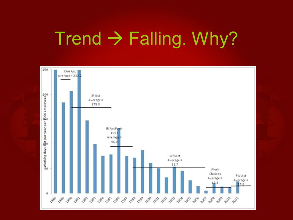 Trend  Falling. Why