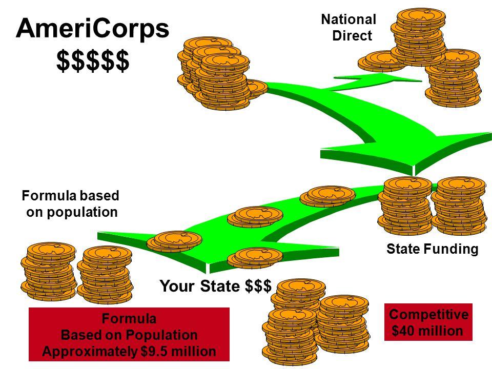 Formula based on population AmeriCorps $$$$$ National Direct State Funding Formula Based on Population Approximately $9.5 million Competitive $40 mill
