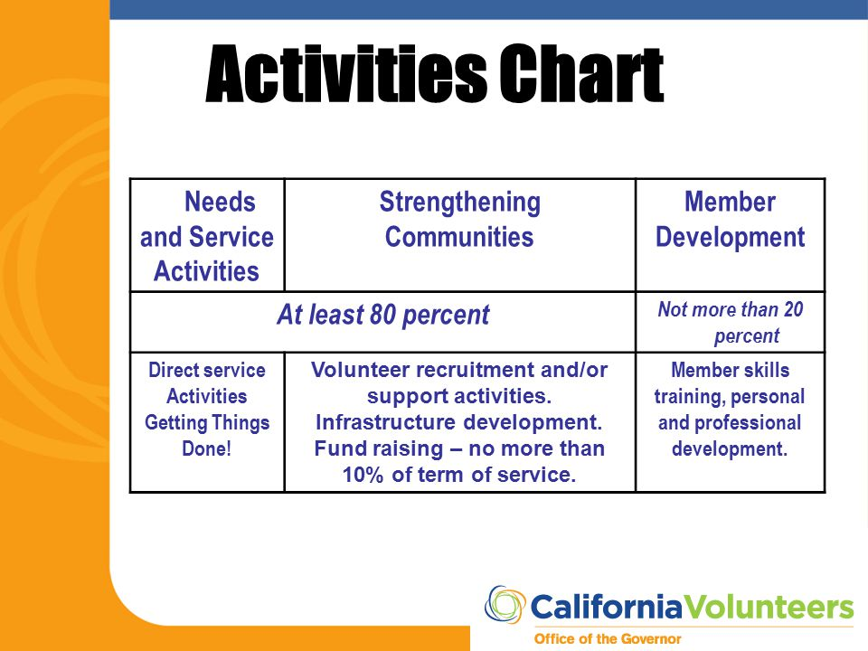 Activities Chart Needs and Service Activities Strengthening Communities Member Development At least 80 percent Not more than 20 percent Direct service