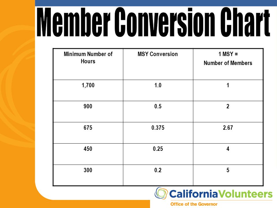 Minimum Number of Hours MSY Conversion1 MSY = Number of Members 1,7001.01 9000.52 6750.3752.67 4500.254 3000.25