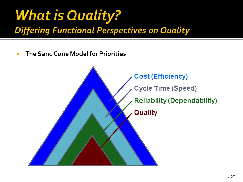  The Sand Cone Model for Priorities 1 - 27 Cost (Efficiency) Cycle Time (Speed) Reliability (Dependability) Quality