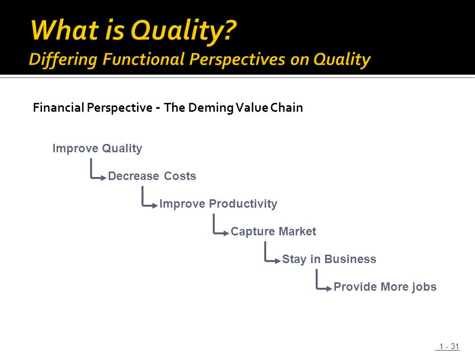 Financial Perspective - The Deming Value Chain 1 - 31 Improve Quality Decrease Costs Improve Productivity Capture Market Stay in Business Provide More