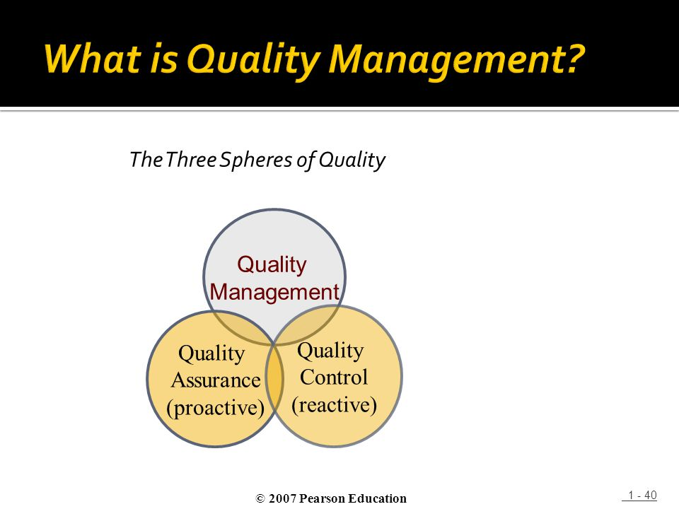 The Three Spheres of Quality 1 - 40 Quality Management Quality Assurance (proactive) Quality Control (reactive) © 2007 Pearson Education