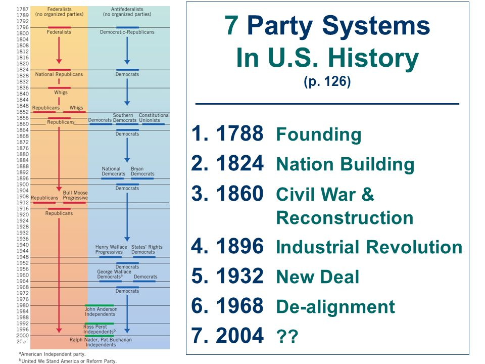 7 Party Systems In U.S. History (p.