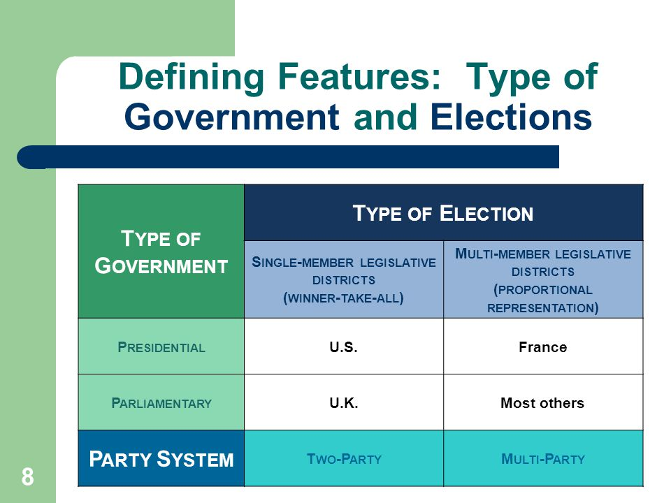 Defining Features: Type of Government and Elections 8 T YPE OF G OVERNMENT T YPE OF E LECTION S INGLE - MEMBER LEGISLATIVE DISTRICTS ( WINNER - TAKE - ALL ) M ULTI - MEMBER LEGISLATIVE DISTRICTS ( PROPORTIONAL REPRESENTATION ) P RESIDENTIAL U.S.France P ARLIAMENTARY U.K.Most others P ARTY S YSTEM T WO -P ARTY M ULTI -P ARTY