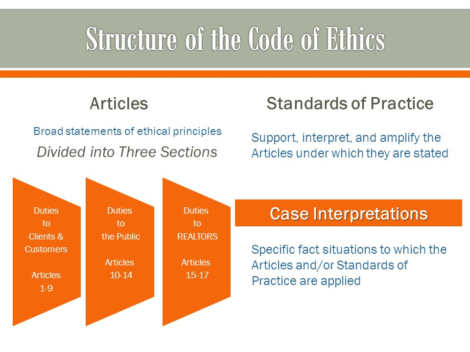 Articles Standards of Practice Broad statements of ethical principles Divided into Three Sections Support, interpret, and amplify the Articles under which they are stated Case Interpretations Specific fact situations to which the Articles and/or Standards of Practice are applied Duties to Clients & Customers Articles 1-9 Duties to the Public Articles 10-14 Duties to REALTORS Articles 15-17