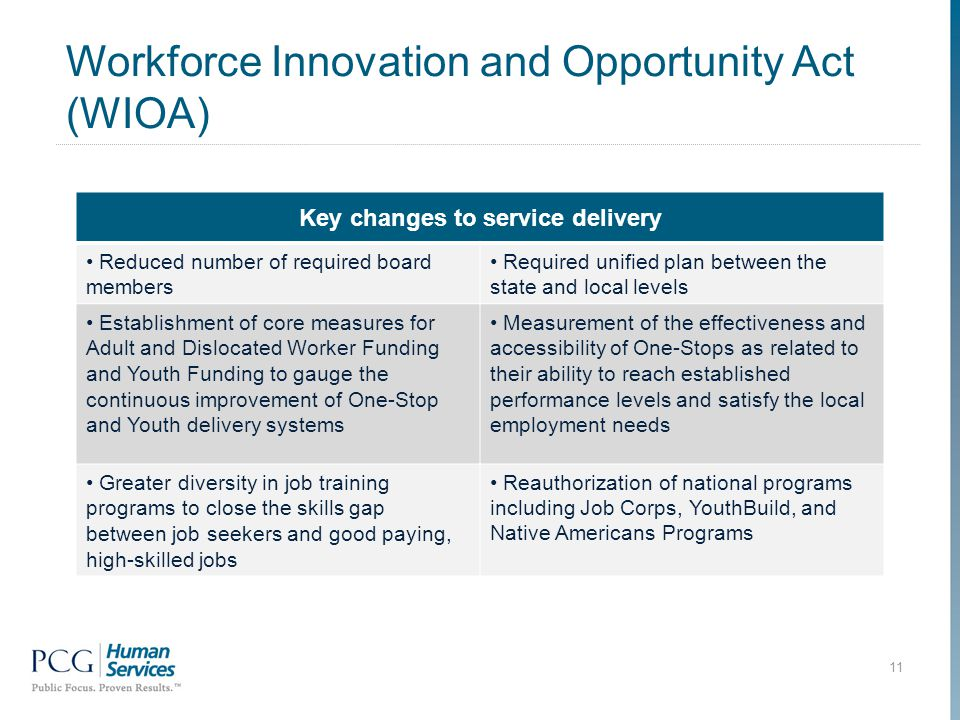 Workforce Innovation and Opportunity Act (WIOA) 11 Governing Board Key changes to service delivery Reduced number of required board members Required unified plan between the state and local levels Establishment of core measures for Adult and Dislocated Worker Funding and Youth Funding to gauge the continuous improvement of One-Stop and Youth delivery systems Measurement of the effectiveness and accessibility of One-Stops as related to their ability to reach established performance levels and satisfy the local employment needs Greater diversity in job training programs to close the skills gap between job seekers and good paying, high-skilled jobs Reauthorization of national programs including Job Corps, YouthBuild, and Native Americans Programs
