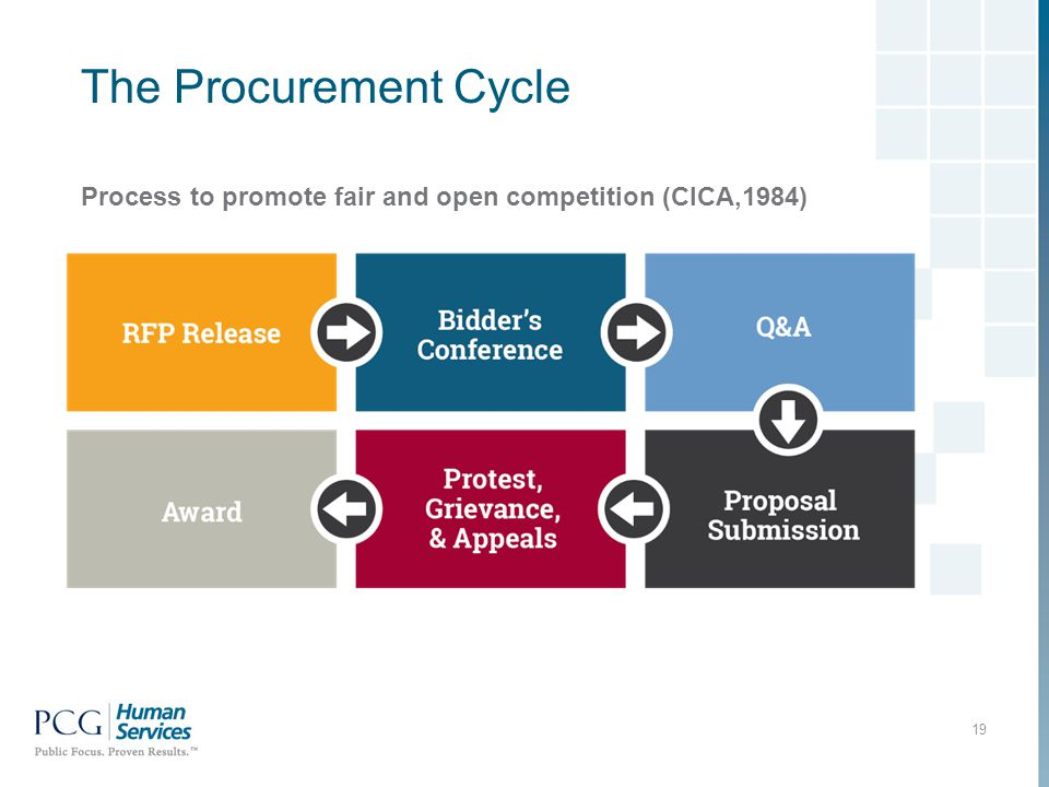 19 The Procurement Cycle Process to promote fair and open competition (CICA,1984)