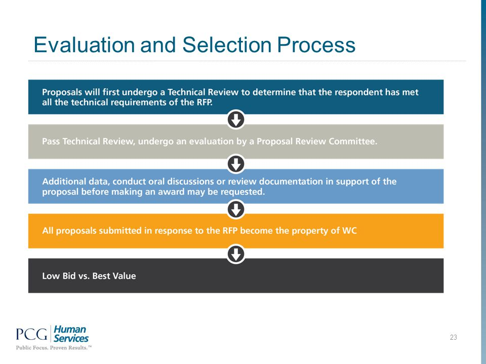 Evaluation and Selection Process 23