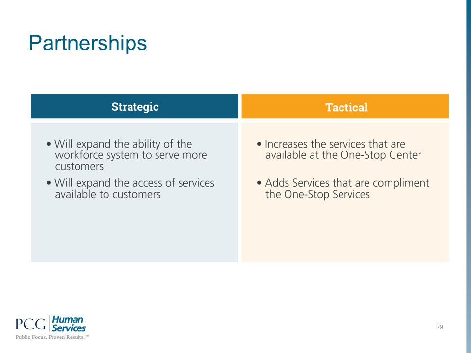 Partnerships 29
