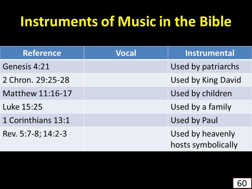 Instruments of Music in the Bible 60 ReferenceVocalInstrumental Genesis 4:21Used by patriarchs 2 Chron.