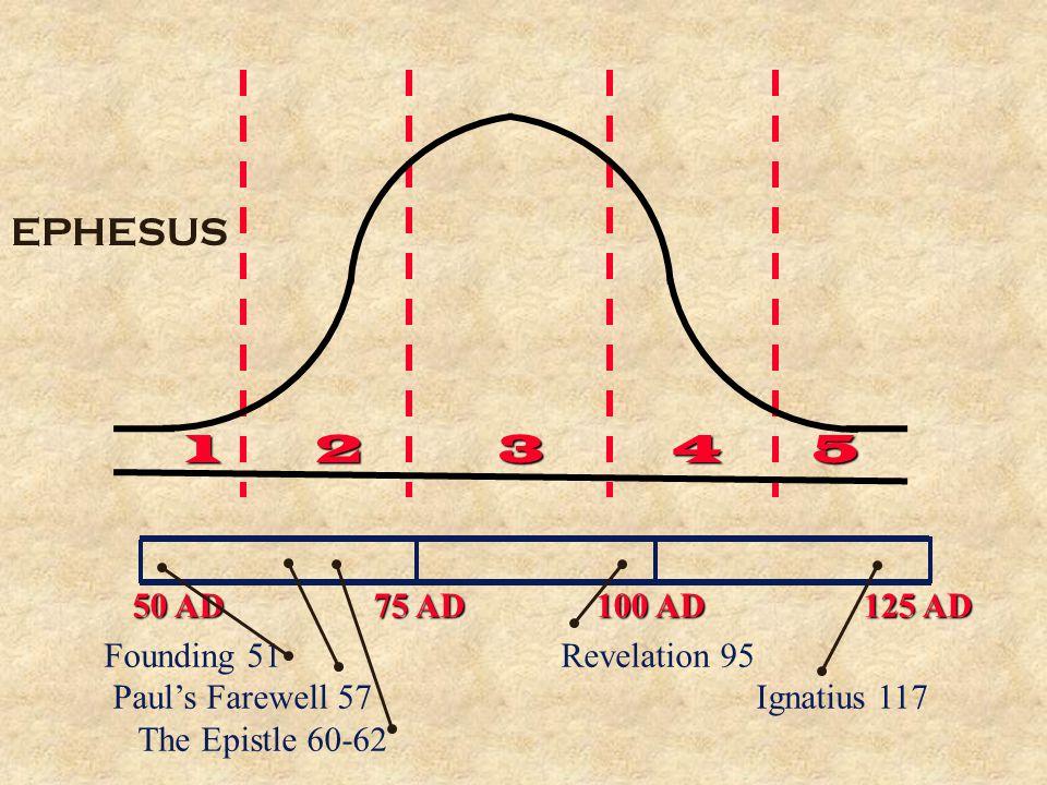 50 AD 75 AD 100 AD 125 AD Founding 51 Revelation 95 Paul's Farewell 57 Ignatius 117 The Epistle 60-62 EPHESUS 12345