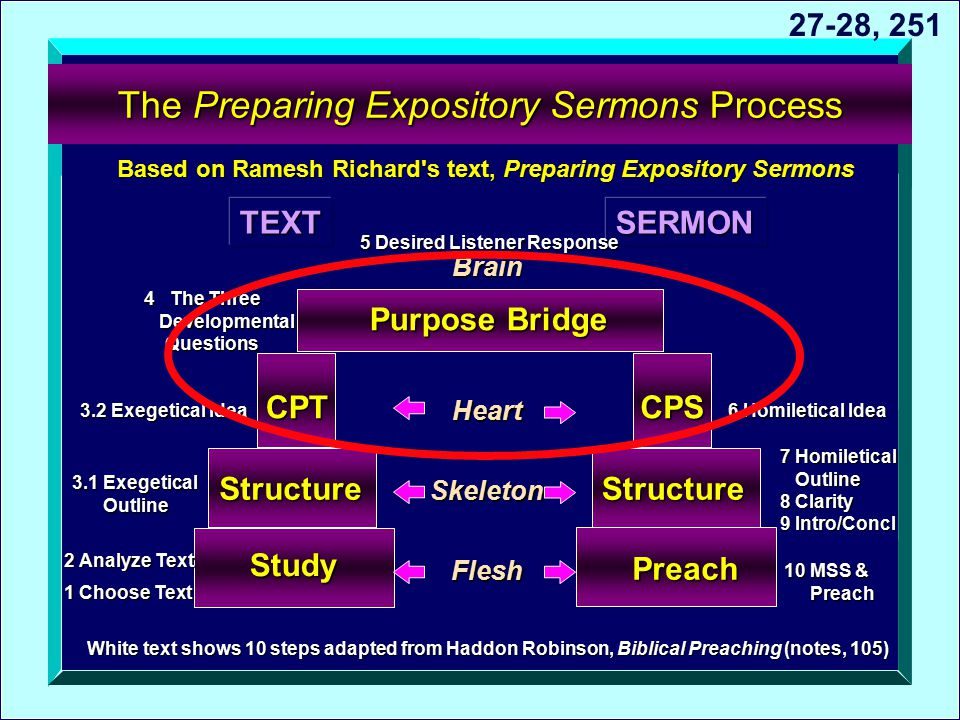 The Preparing Expository Sermons Process Based on Ramesh Richard's text, Preparing Expository Sermons Study Structure Preach Structure CPTCPS Purpose
