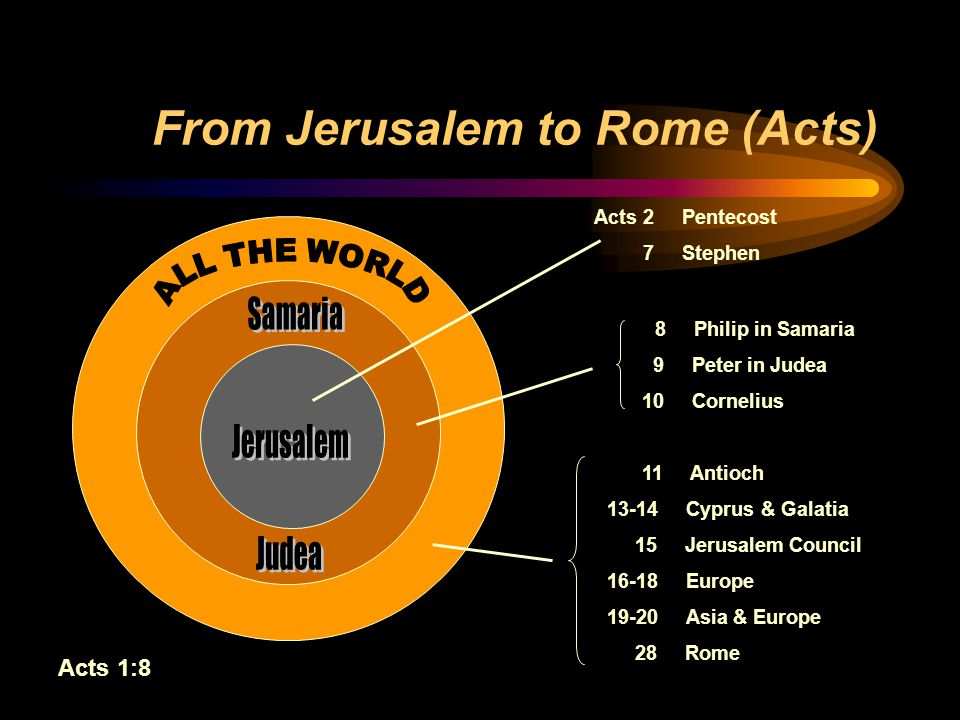 From Jerusalem to Rome (Acts) Acts 2 Pentecost 7 Stephen Acts 1:8 8 Philip in Samaria 9 Peter in Judea 10 Cornelius 11 Antioch 13-14 Cyprus & Galatia 15 Jerusalem Council 16-18 Europe 19-20 Asia & Europe 28 Rome