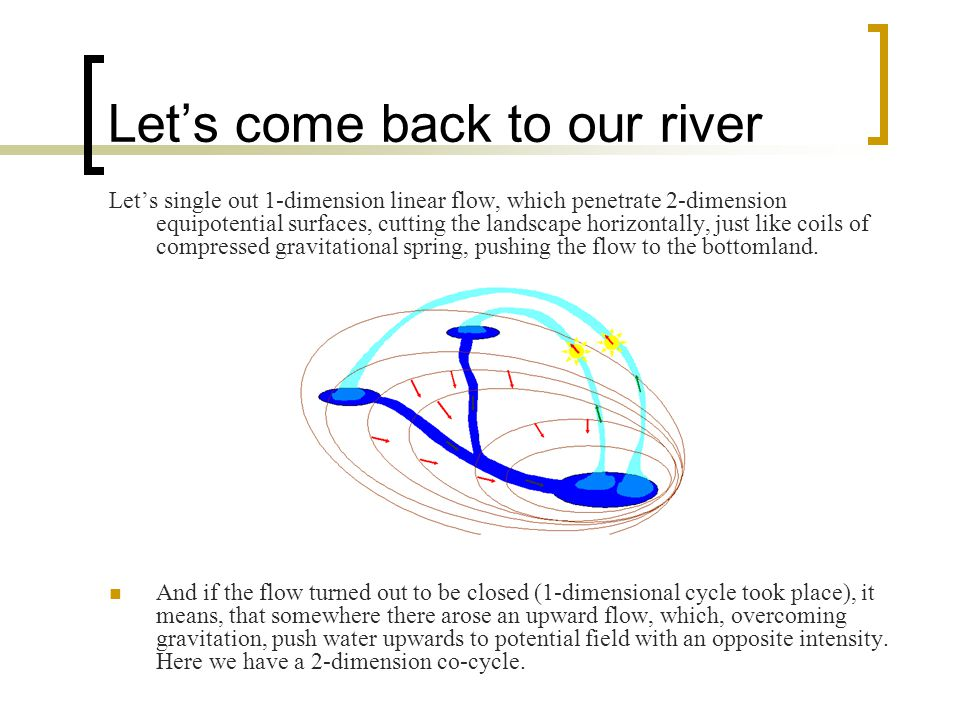 Let's come back to our river Let's single out 1-dimension linear flow, which penetrate 2-dimension equipotential surfaces, cutting the landscape horizontally, just like coils of compressed gravitational spring, pushing the flow to the bottomland.