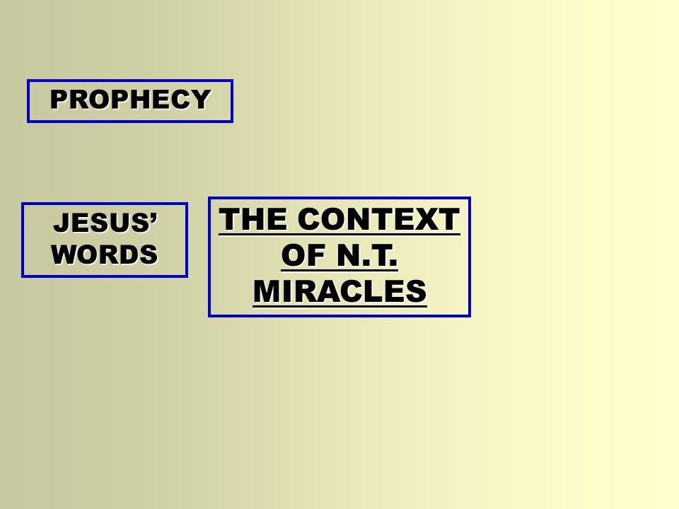 THE CONTEXT OF N.T. MIRACLES PROPHECY JESUS' WORDS