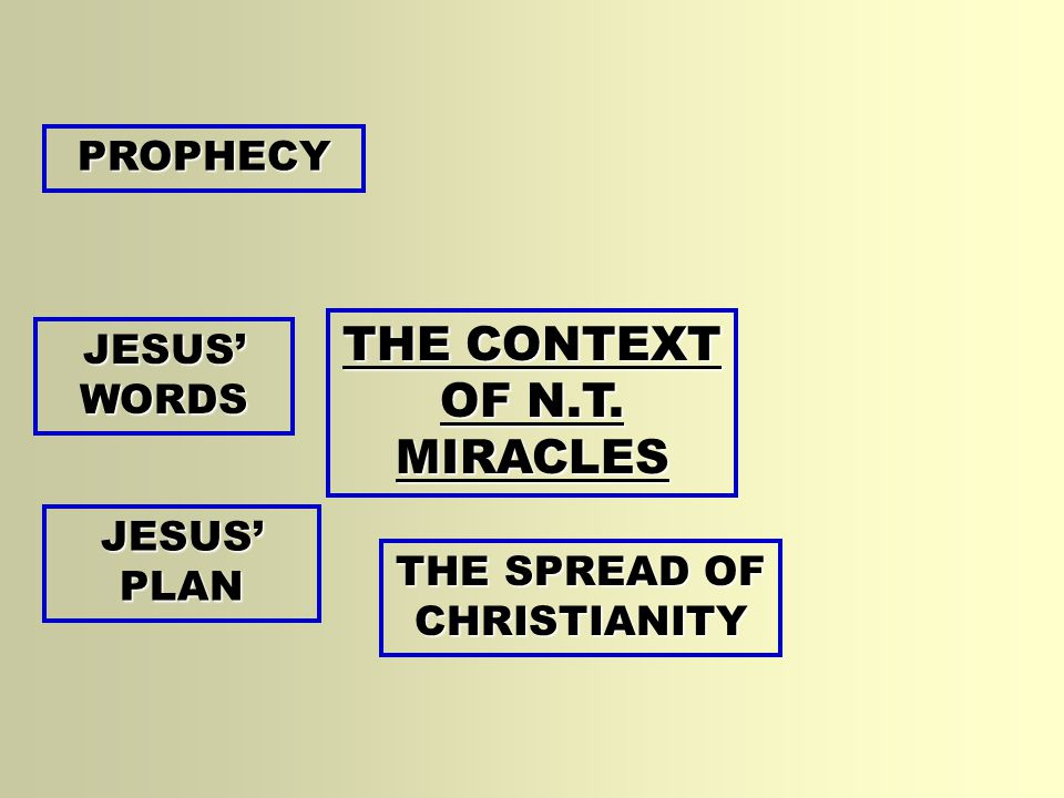 THE CONTEXT OF N.T. MIRACLES PROPHECY JESUS' WORDS JESUS' PLAN THE SPREAD OF CHRISTIANITY