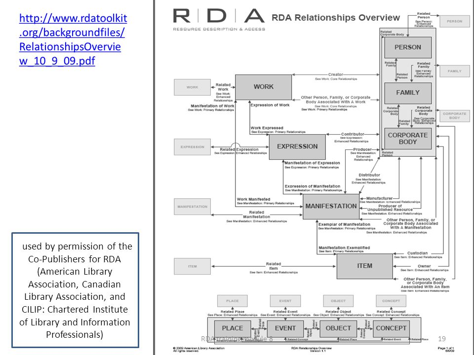 ) used by permission of the Co-Publishers for RDA (American Library Association, Canadian Library Association, and CILIP: Chartered Institute of Library and Information Professionals) RDA training module 819