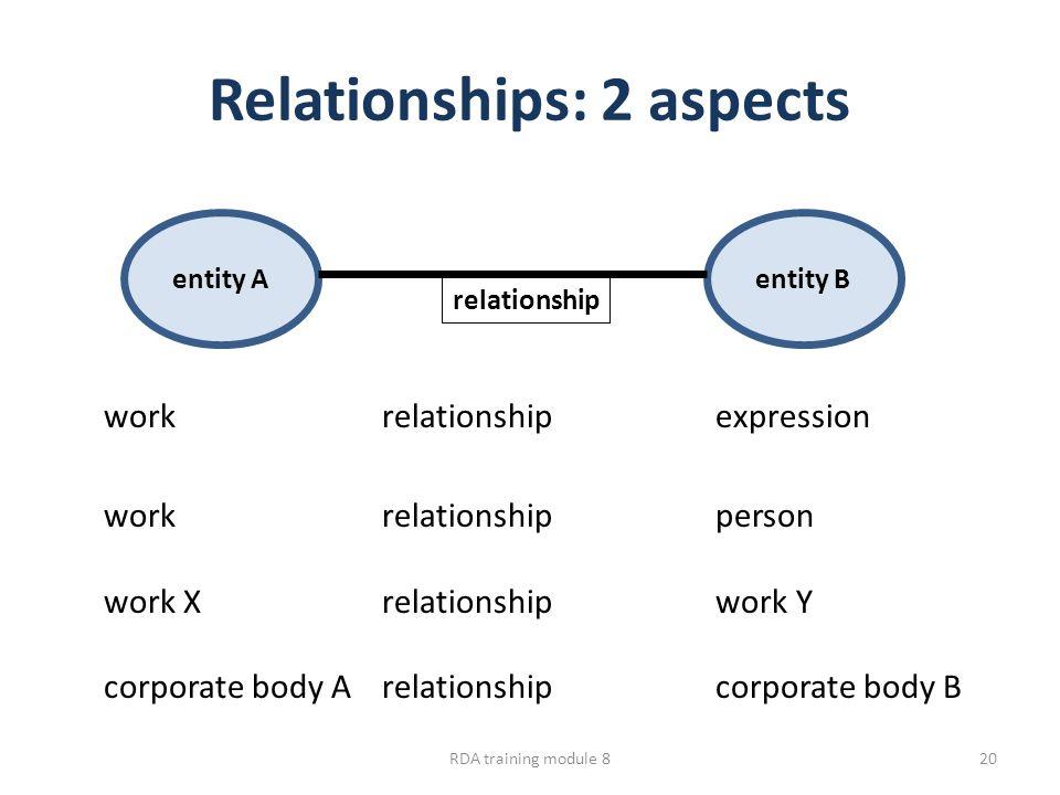 Relationships: 2 aspects workrelationship expression workrelationship person work Xrelationship work Y corporate body Arelationship corporate body B entity Aentity B relationship RDA training module 820