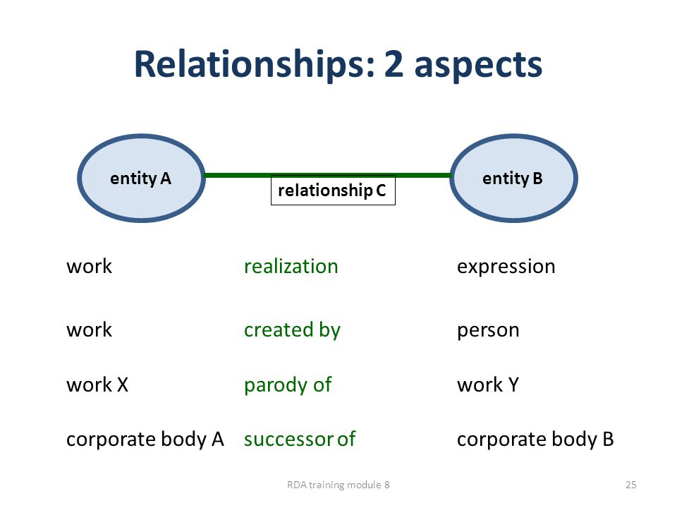 Relationships: 2 aspects workrealization expression workcreated by person work Xparody of work Y corporate body Asuccessor of corporate body B entity Aentity B relationship C RDA training module 825