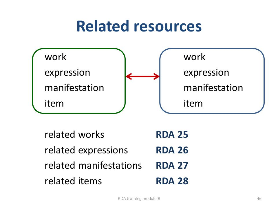 Related resources workexpressionmanifestationitem related worksRDA 25 related expressionsRDA 26 related manifestationsRDA 27 related itemsRDA 28 RDA t