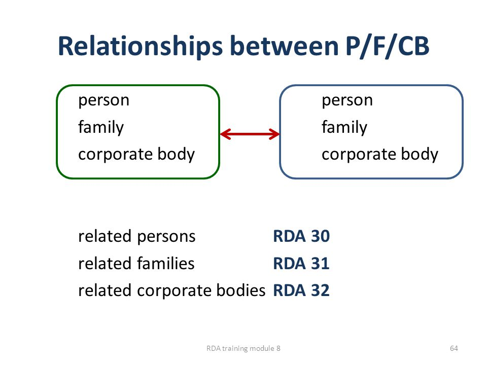 Relationships between P/F/CB personfamilycorporate body related personsRDA 30 related familiesRDA 31 related corporate bodiesRDA 32 RDA training modul