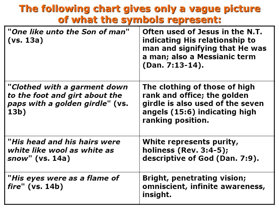 The following chart gives only a vague picture of what the symbols represent: vs. 13a