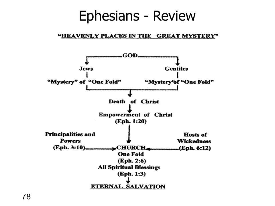 78 Ephesians - Review