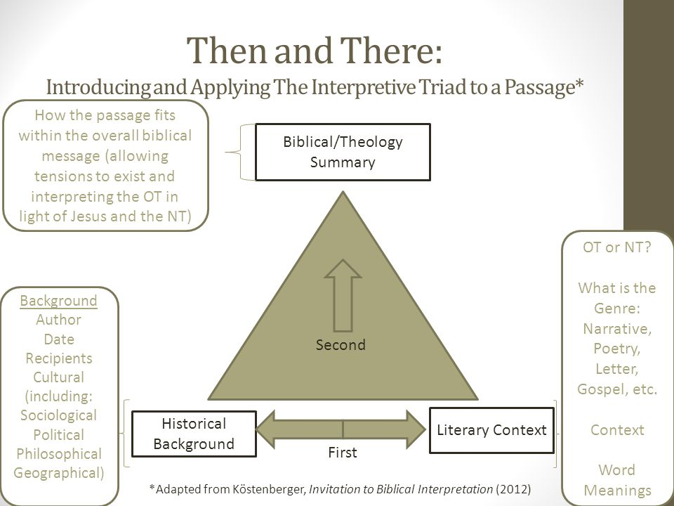 Then and There: Introducing and Applying The Interpretive Triad to a Passage* Historical Background Literary Context Biblical/Theology Summary OT or N