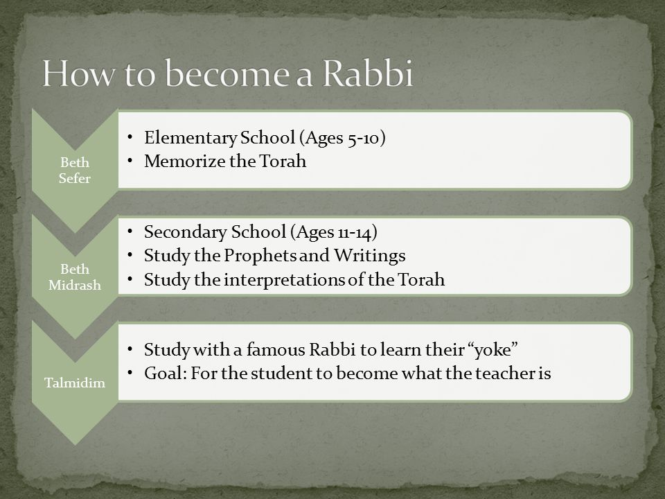 Beth Sefer Elementary School (Ages 5-10) Memorize the Torah Beth Midrash Secondary School (Ages 11-14) Study the Prophets and Writings Study the interpretations of the Torah Talmidim Study with a famous Rabbi to learn their yoke Goal: For the student to become what the teacher is