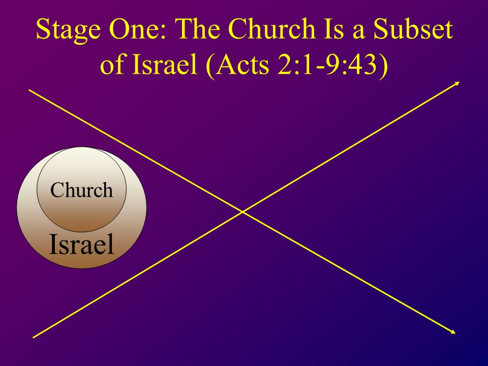 Stage One: The Church Is a Subset of Israel (Acts 2:1-9:43) Israel Church