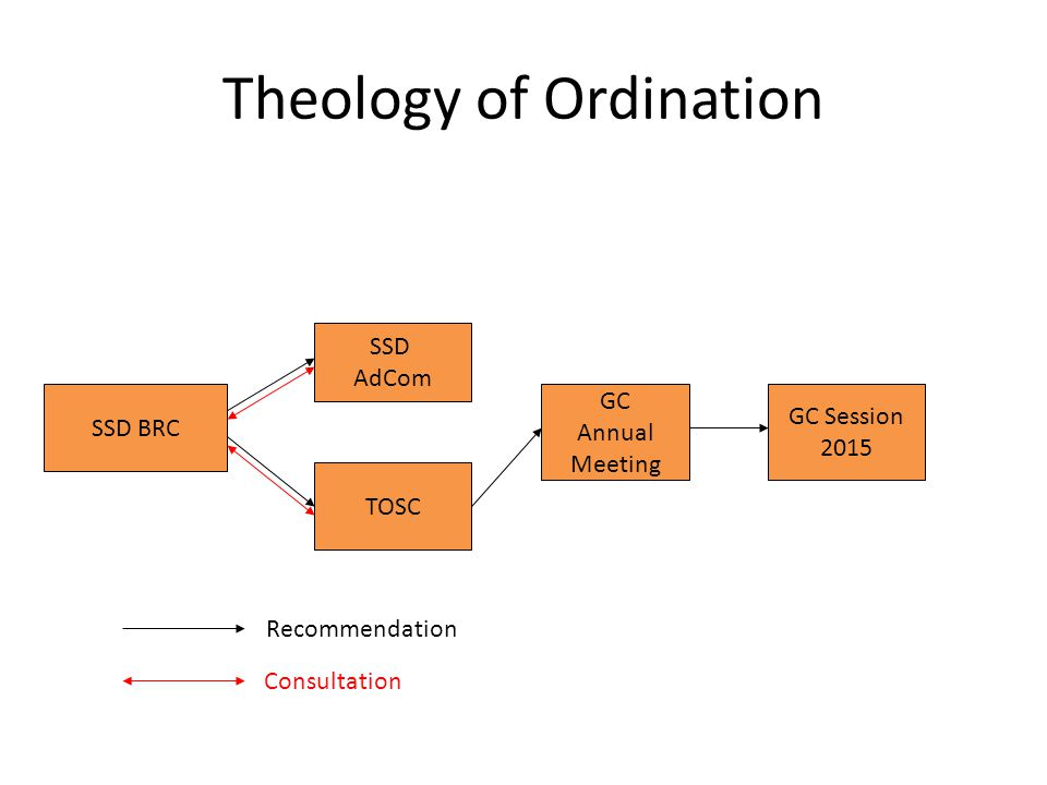 Theology of Ordination SSD BRC SSD AdCom TOSC GC Annual Meeting GC Session 2015 Recommendation Consultation