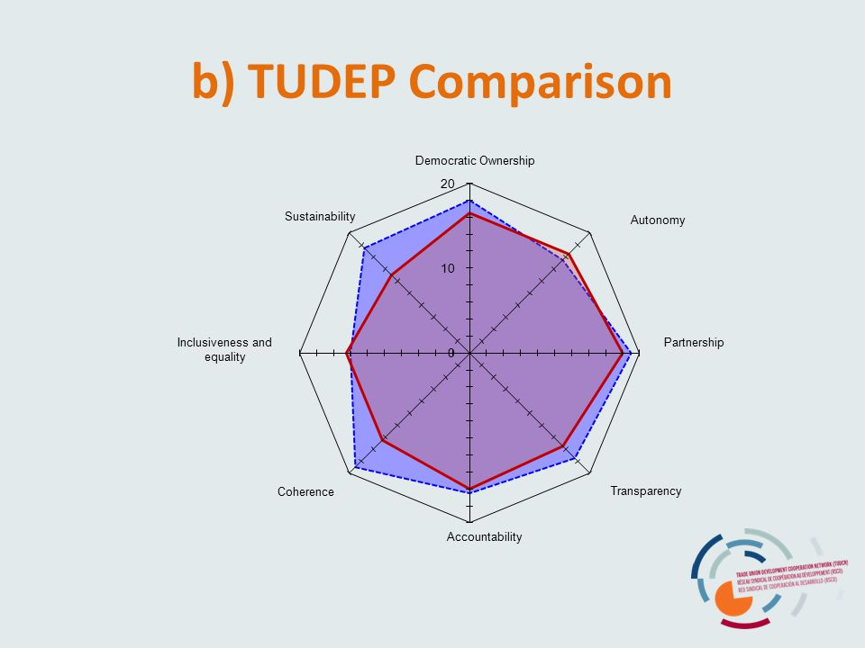 b) TUDEP Comparison