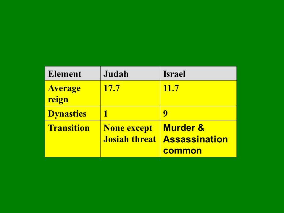 ElementJudahIsrael Average reign 17.711.7 Dynasties19 TransitionNone except Josiah threat Murder & Assassination common
