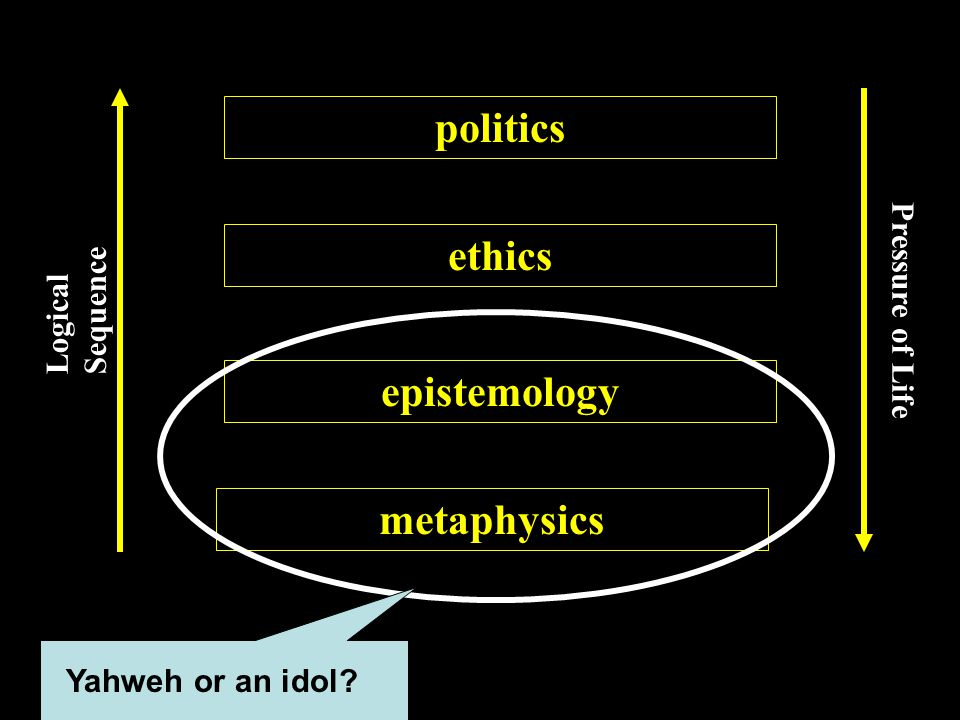 metaphysics epistemology ethics politics Logical Sequence Pressure of Life Yahweh or an idol