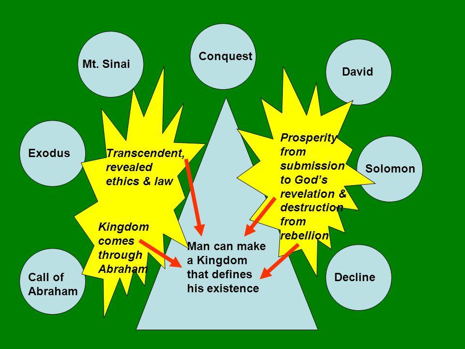 Mt. Sinai Call of Abraham Exodus Conquest David Solomon Decline Man can make a Kingdom that defines his existence Kingdom comes through Abraham Transc