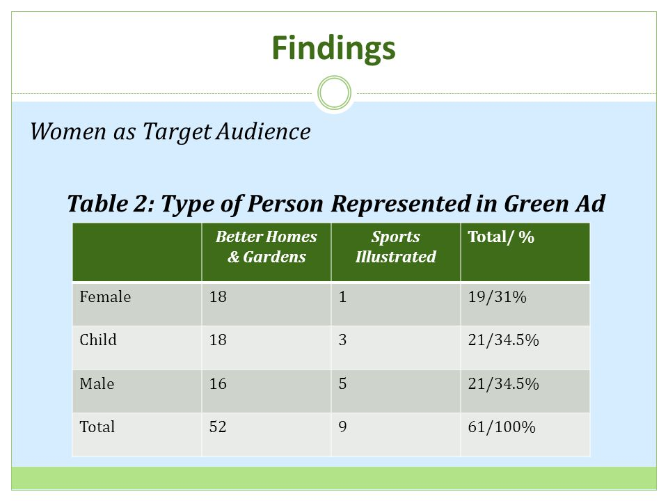Findings Women as Target Audience Table 2: Type of Person Represented in Green Ad Better Homes & Gardens Sports Illustrated Total/ % Female18119/31% Child18321/34.5% Male16521/34.5% Total52961/100%