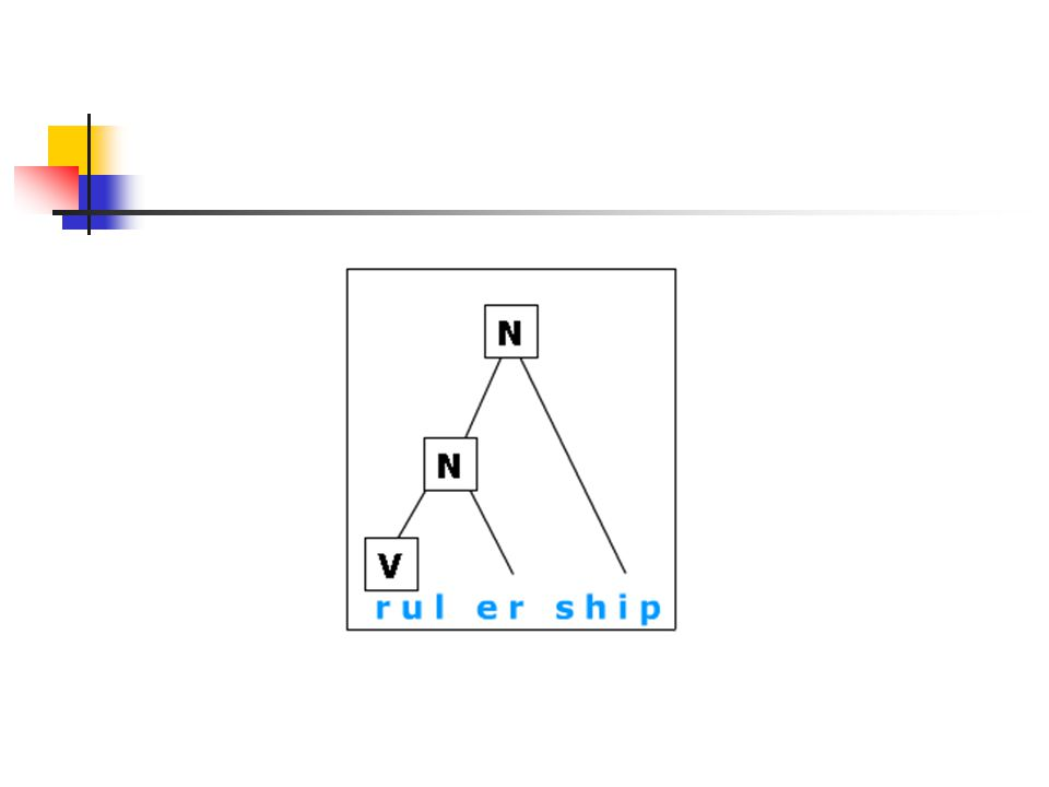 Draw tree diagrams for the following words rul-er-ship under-develop-ed over-achiev-er operat-ion-al in-dispens-able