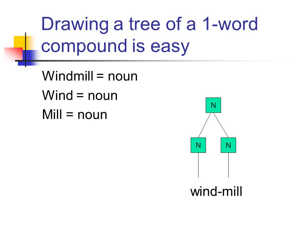 Analysing compounds Compound nouns can be a single word with two base forms: e.g. windmill = wind + mill rattlesnake = rattle + snake How do we analys