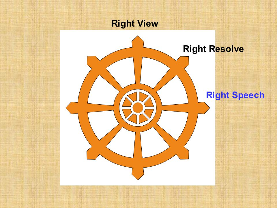 Right View Right Resolve Right Speech
