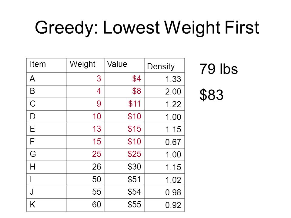 ItemWeightValue Density A3$4 1.33 B4$8 2.00 C9$11 1.22 D10$10 1.00 E13$15 1.15 F15$10 0.67 G25$25 1.00 H26$30 1.15 I50$51 1.02 J55$54 0.98 K60$55 0.92 79 lbs $83 Greedy: Lowest Weight First