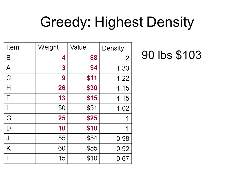 90 lbs $103 Greedy: Highest Density ItemWeightValue Density B4$8 2 A3$4 1.33 C9$11 1.22 H26$30 1.15 E13$15 1.15 I50$51 1.02 G25$25 1 D10$10 1 J55$54 0.98 K60$55 0.92 F15$10 0.67