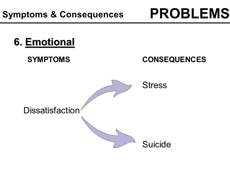 Stress Dissatisfaction Suicide 6. Emotional SYMPTOMSCONSEQUENCES PROBLEMS Symptoms & Consequences
