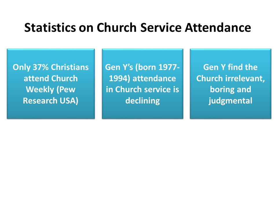 Statistics on Church Service Attendance Only 37% Christians attend Church Weekly (Pew Research USA) Gen Y's (born 1977- 1994) attendance in Church service is declining Gen Y find the Church irrelevant, boring and judgmental