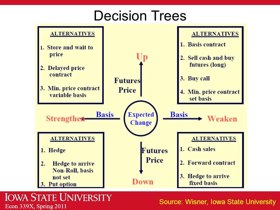 Econ 339X, Spring 2011 Decision Trees Source: Wisner, Iowa State University