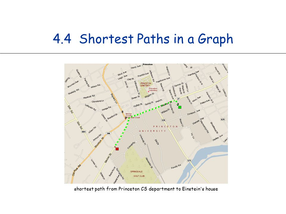 4.4 Shortest Paths in a Graph shortest path from Princeton CS department to Einstein s house