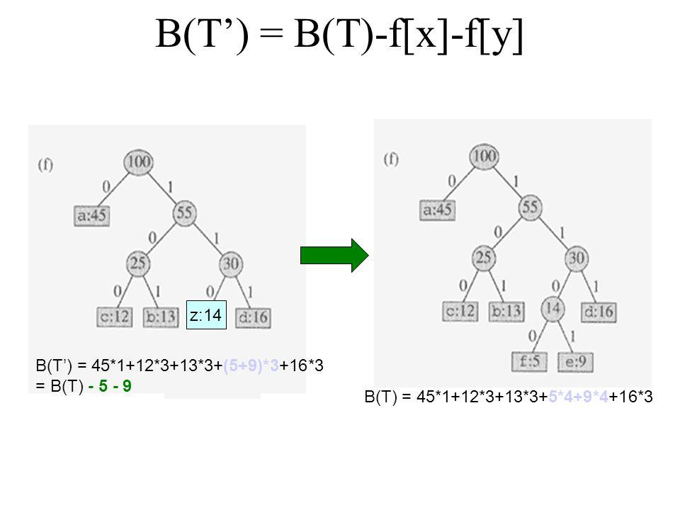Correctness of Huffman's Algorithm Observation: B(T) = B(T') + f[x] + f[y]  B(T') = B(T)-f[x]-f[y] –For each c  C – {x, y}  d T (c) = d T' (c)  f[c]d T (c) = f[c]d T' (c) –d T (x) = d T (y) = d T' (z) + 1 –f[x]d T (x) + f[y]d T (y) = (f[x] + f[y])(d T' (z) + 1) = f[z]d T' (z) + (f[x] + f[y]) Lemma B: