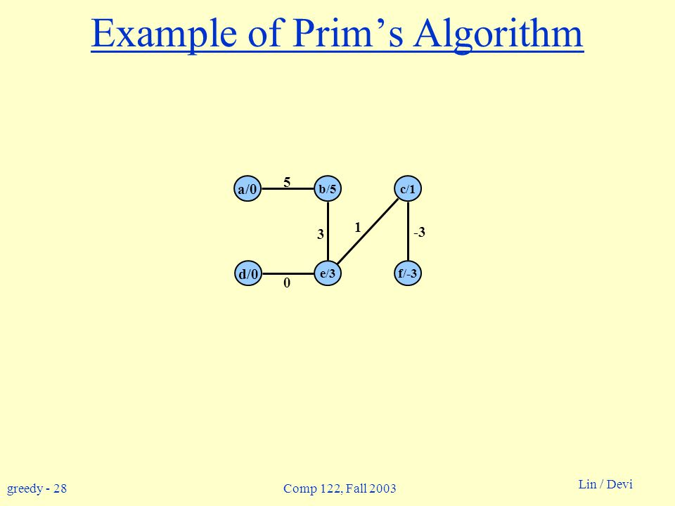 greedy - 28 Lin / Devi Comp 122, Fall 2003 Example of Prim's Algorithm 0 b/5c/1 a/0 d/0 e/3f/-3 5 3 1 -3