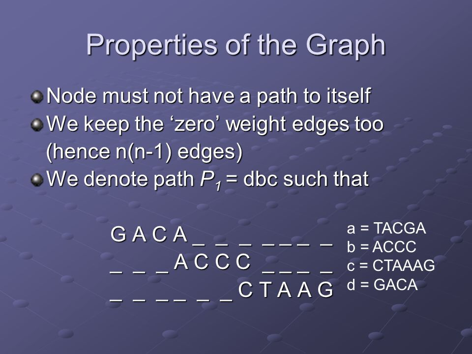 Properties of the Graph Node must not have a path to itself We keep the 'zero' weight edges too (hence n(n-1) edges) (hence n(n-1) edges) We denote path P 1 = dbc such that G A C A _ _ _ _ _ _ _ G A C A _ _ _ _ _ _ _ _ _ _ A C C C _ _ _ _ _ _ _ A C C C _ _ _ _ _ _ _ _ _ _ C T A A G _ _ _ _ _ _ C T A A G a = TACGA b = ACCC c = CTAAAG d = GACA